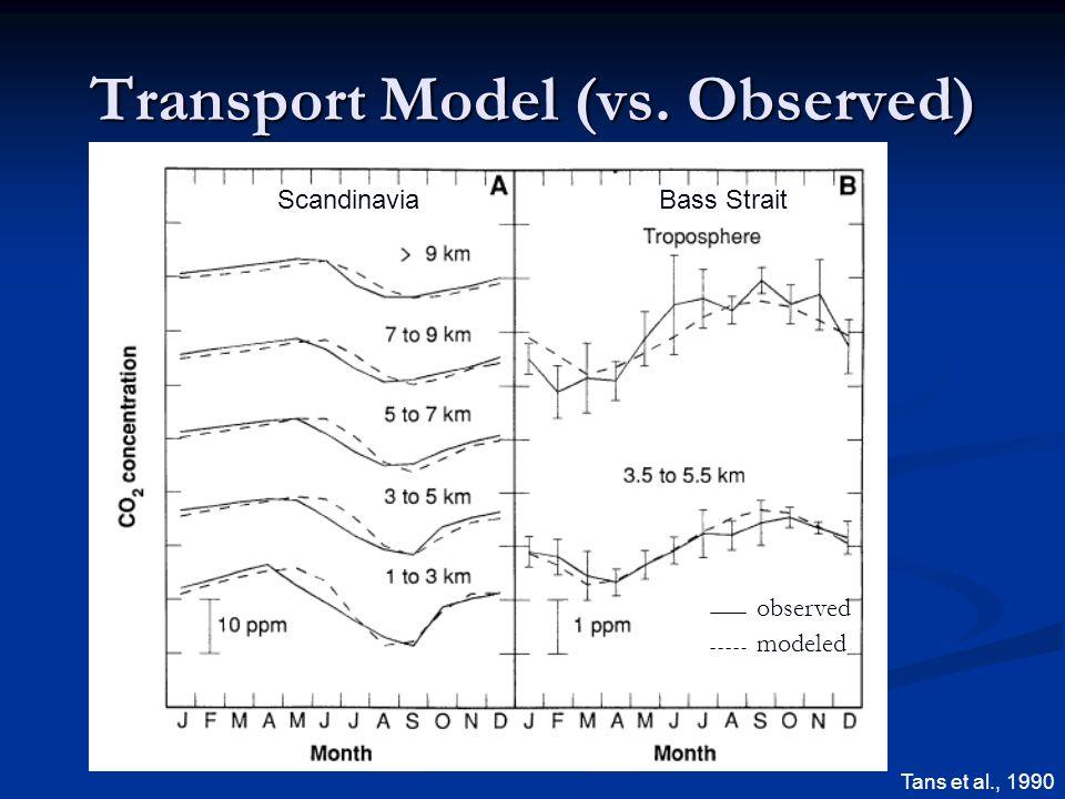 Transport Model (vs. Observed) ScandinaviaBass Strait Tans et al., 1990 observed modeled