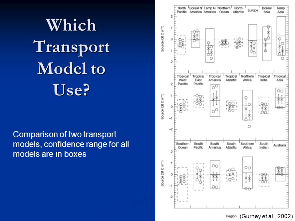 Which Transport Model to Use.