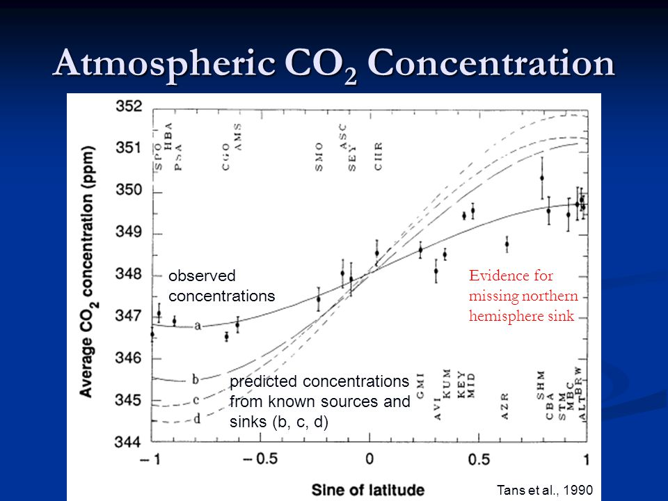 Atmospheric CO 2 Concentration predicted concentrations from known sources and sinks (b, c, d) Tans et al., 1990 observed concentrations Evidence for missing northern hemisphere sink