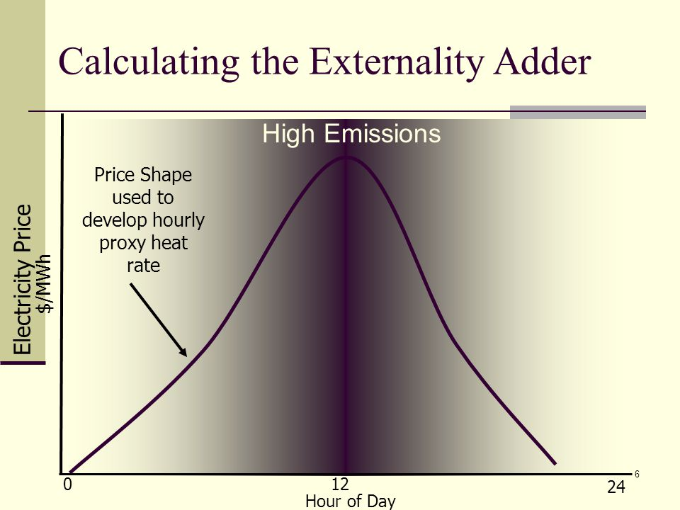 6 Calculating the Externality Adder $/MWh Electricity Price Hour of Day 0 24 12 Price Shape used to develop hourly proxy heat rate High Emissions