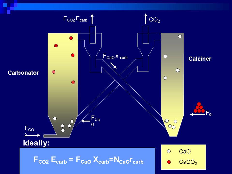 Calciner CO 2 F CO2 E carb Carbonator F CO 2 CaO CaCO 3 F Ca O F CaO x carb F0F0 Ideally: F CO2 E carb = F CaO X carb =N CaO r carb