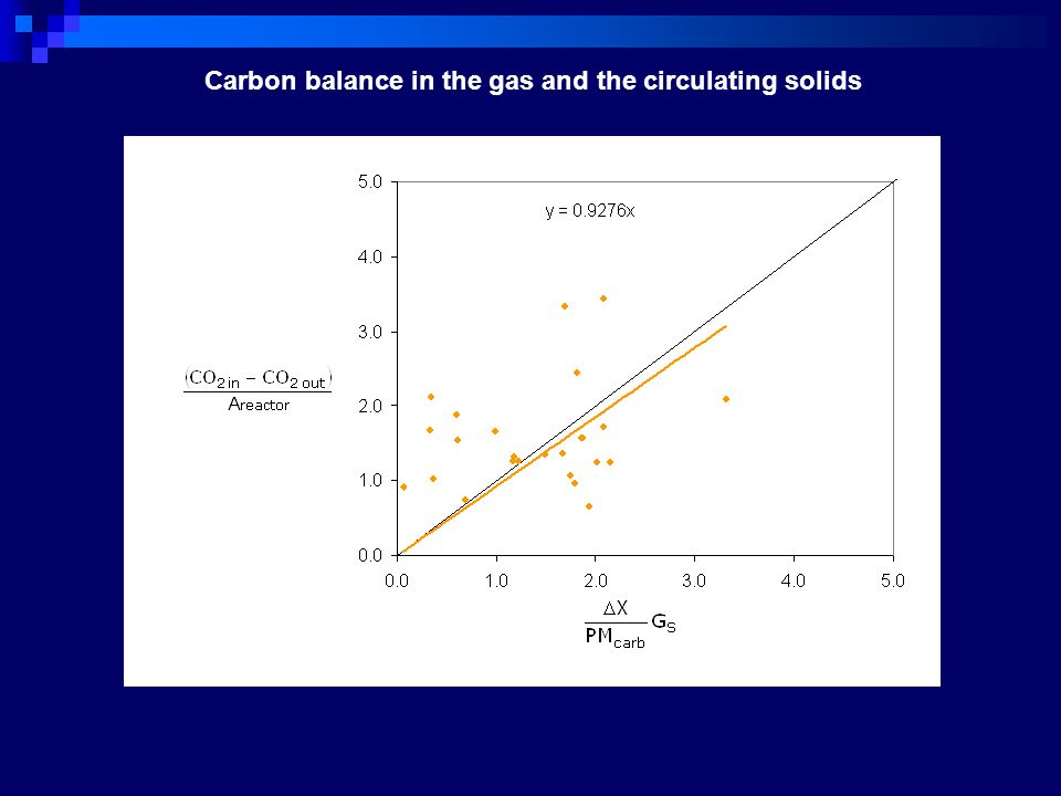 Carbon balance in the gas and the circulating solids