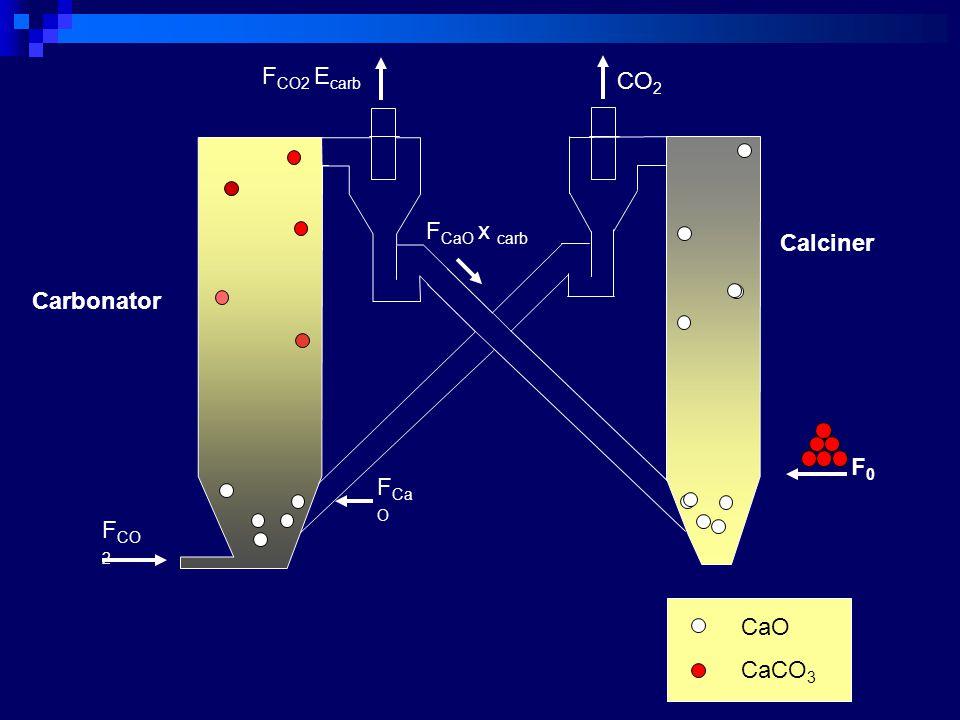 Calciner CO 2 F CO2 E carb Carbonator F CO 2 CaO CaCO 3 F Ca O F CaO x carb F0F0