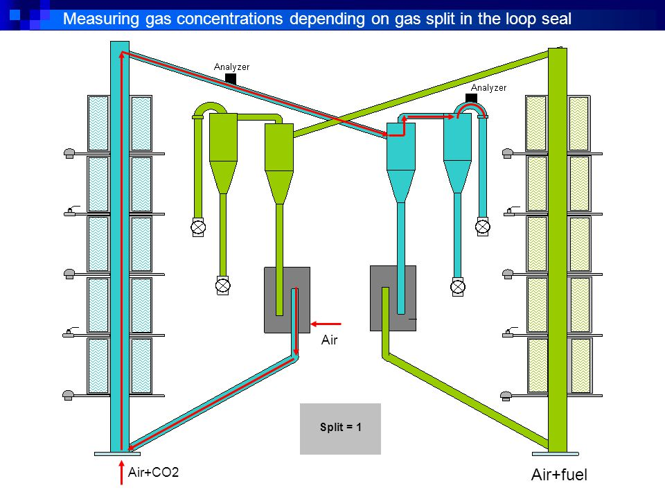 Measuring gas concentrations depending on gas split in the loop seal Air Split = 1 Air+CO2 Air+fuel