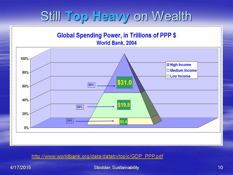 Stodder, Sustainability10 Still Top Heavy on Wealth http://www.worldbank.org/data/databytopic/GDP_PPP.pdf 4/17/2015