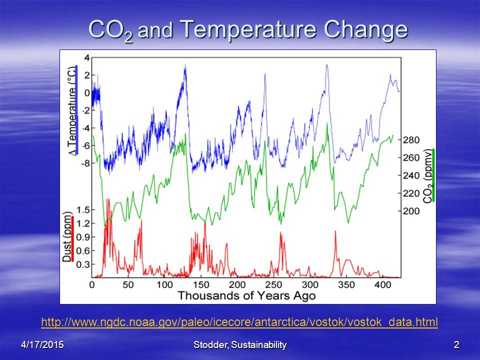 Stodder, Sustainability2 CO 2 and Temperature Change http://www.ngdc.noaa.gov/paleo/icecore/antarctica/vostok/vostok_data.html 4/17/2015