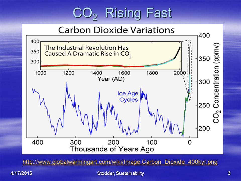 3 CO 2 Rising Fast http://www.globalwarmingart.com/wiki/Image:Carbon_Dioxide_400kyr.png 4/17/2015Stodder, Sustainability
