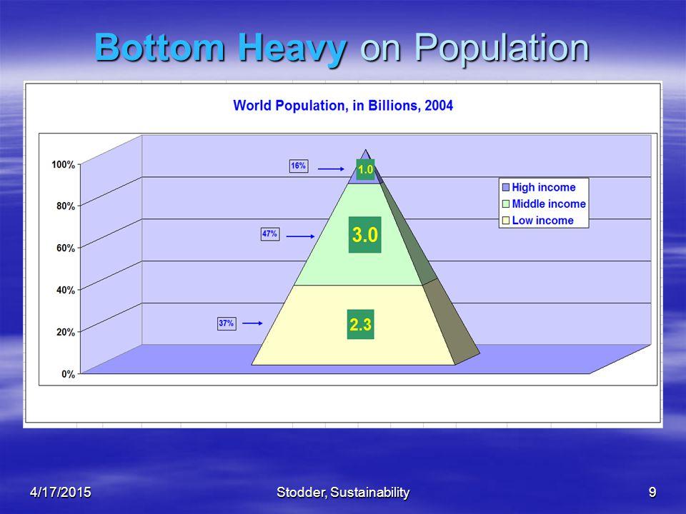 Stodder, Sustainability9 Bottom Heavy on Population 4/17/2015