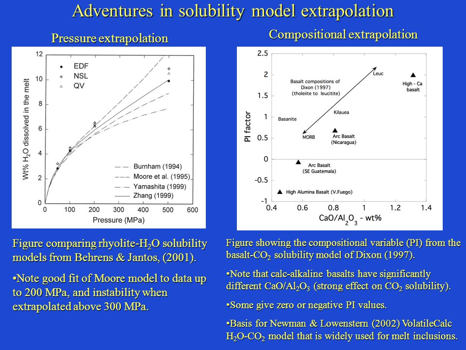 Adventures in solubility model extrapolation Figure comparing rhyolite-H 2 O solubility models from Behrens & Jantos, (2001).