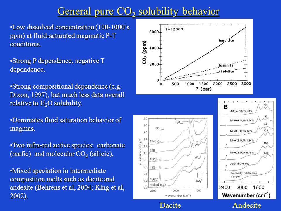 General pure CO 2 solubility behavior Low dissolved concentration (100-1000's ppm) at fluid-saturated magmatic P-T conditions.Low dissolved concentration (100-1000's ppm) at fluid-saturated magmatic P-T conditions.