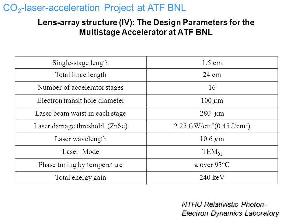 Lens-array structure (IV): The Design Parameters for the Multistage Accelerator at ATF BNL Single-stage length1.5 cm Total linac length24 cm Number of accelerator stages16 Electron transit hole diameter 100  m Laser beam waist in each stage 280  m Laser damage threshold (ZnSe)2.25 GW/cm 2 (0.45 J/cm 2 ) Laser wavelength 10.6  m Laser ModeTEM 01 Phase tuning by temperature π over 93  C Total energy gain240 keV NTHU Relativistic Photon- Electron Dynamics Laboratory CO 2 -laser-acceleration Project at ATF BNL