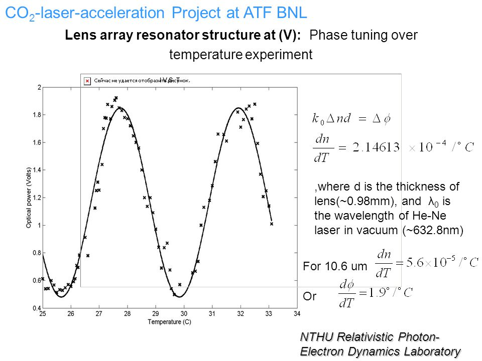 Lens array resonator structure at (V): Phase tuning over temperature experiment,where d is the thickness of lens(~0.98mm), and λ 0 is the wavelength of He-Ne laser in vacuum (~632.8nm) For 10.6 um NTHU Relativistic Photon- Electron Dynamics Laboratory CO 2 -laser-acceleration Project at ATF BNL Or