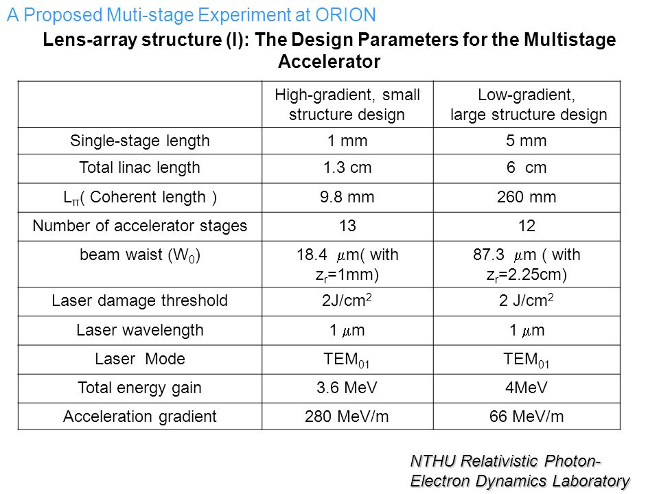 Lens-array structure (I): The Design Parameters for the Multistage Accelerator High-gradient, small structure design Low-gradient, large structure design Single-stage length1 mm5 mm Total linac length1.3 cm6 cm L π ( Coherent length )9.8 mm260 mm Number of accelerator stages1312 beam waist (W 0 ) 18.4  m( with z r =1mm) 87.3  m ( with z r =2.25cm) Laser damage threshold2J/cm 2 Laser wavelength 1  m Laser ModeTEM 01 Total energy gain3.6 MeV4MeV Acceleration gradient280 MeV/m66 MeV/m A Proposed Muti-stage Experiment at ORION NTHU Relativistic Photon- Electron Dynamics Laboratory