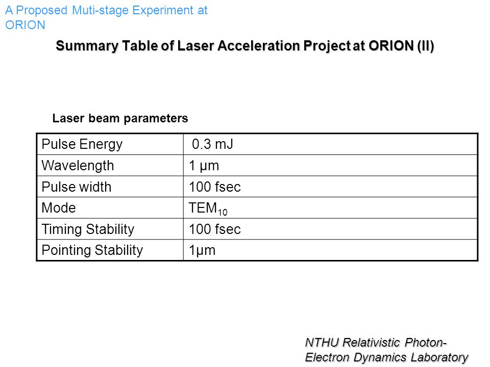 NTHU Relativistic Photon- Electron Dynamics Laboratory Pulse Energy 0.3 mJ Wavelength1 μm Pulse width100 fsec ModeTEM 10 Timing Stability100 fsec Pointing Stability1μm1μm Laser beam parameters A Proposed Muti-stage Experiment at ORION Summary Table of Laser Acceleration Project at ORION (II)