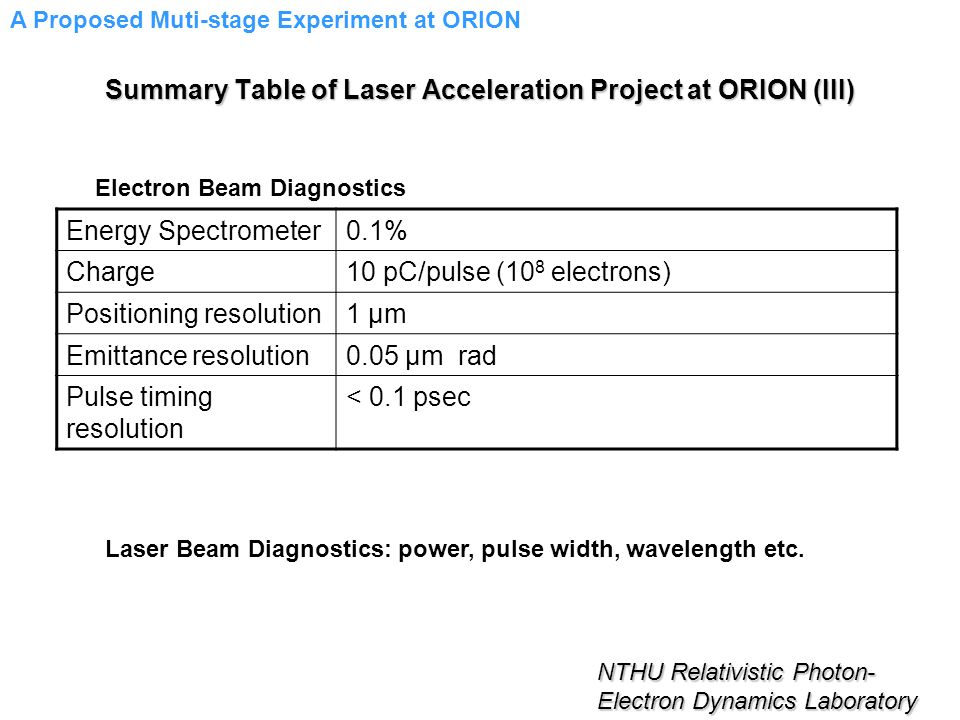 Energy Spectrometer0.1% Charge10 pC/pulse (10 8 electrons) Positioning resolution1 μm Emittance resolution0.05 μm rad Pulse timing resolution < 0.1 psec NTHU Relativistic Photon- Electron Dynamics Laboratory Electron Beam Diagnostics Laser Beam Diagnostics: power, pulse width, wavelength etc.