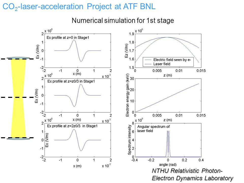 NTHU Relativistic Photon- Electron Dynamics Laboratory CO 2 -laser-acceleration Project at ATF BNL Numerical simulation for 1st stage