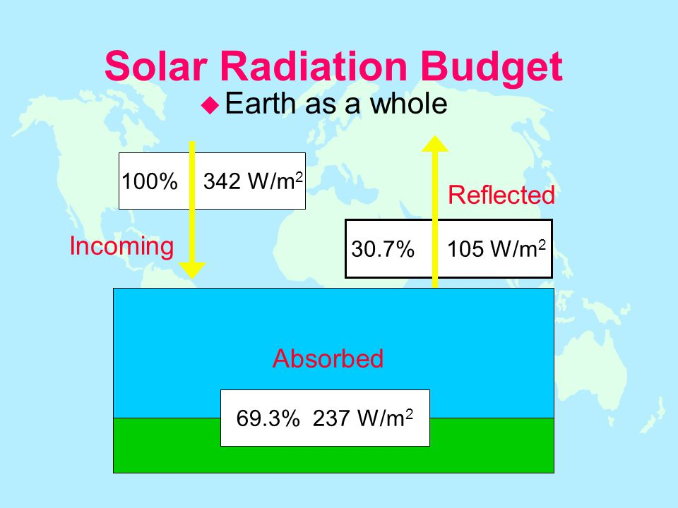 Solar Radiation Budget 100% 342 W/m 2 30.7% 105 W/m 2 69.3% 237 W/m 2 Reflected Incoming Absorbed u Earth as a whole