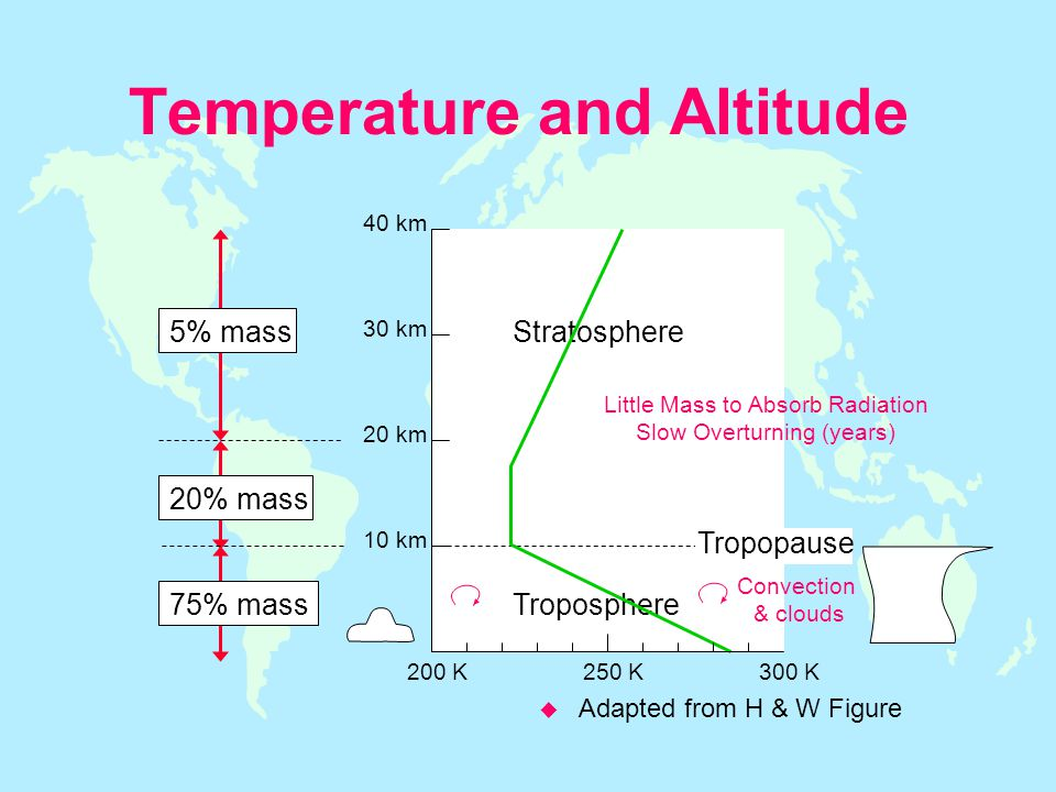 Temperature and Altitude u Adapted from H & W Figure Stratosphere Troposphere 5% mass 20% mass 75% mass Tropopause 10 km 20 km 30 km 40 km 200 K250 K300 K Convection & clouds Little Mass to Absorb Radiation Slow Overturning (years)