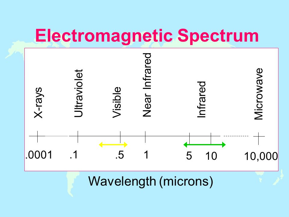 Electromagnetic Spectrum.1.51 5 10 Visible Near Infrared Infrared 10,000 Microwave X-rays Ultraviolet.0001 Wavelength (microns)