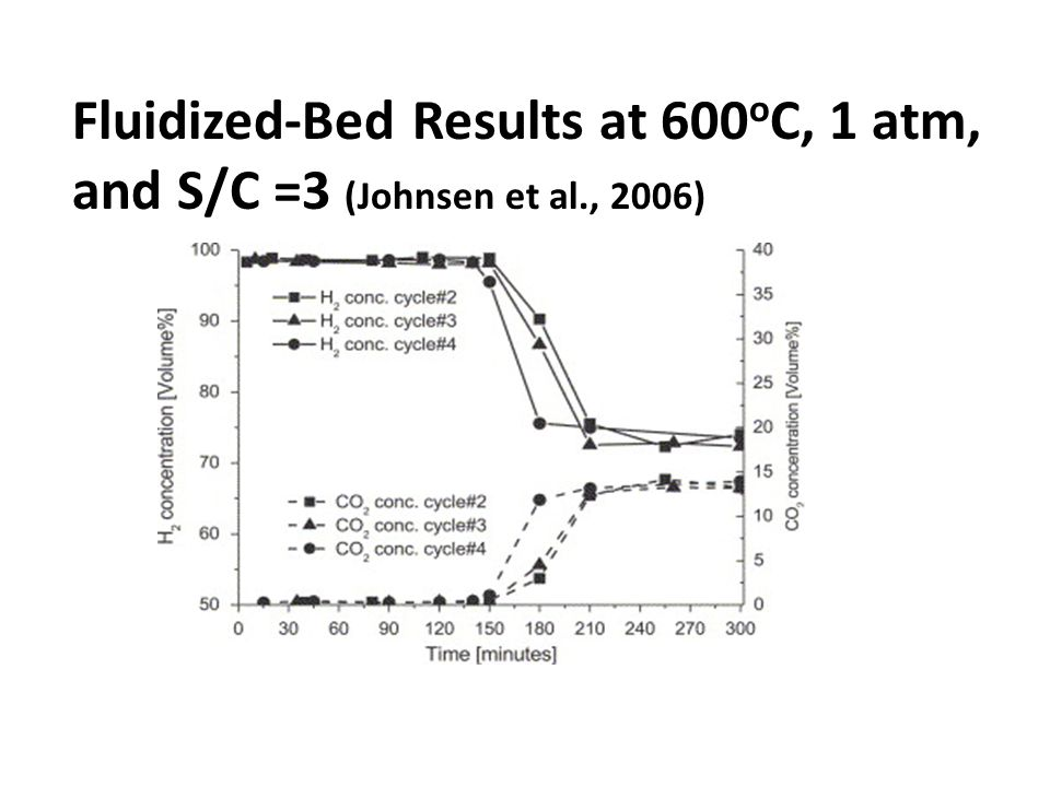 Fluidized-Bed Results at 600 o C, 1 atm, and S/C =3 (Johnsen et al., 2006)