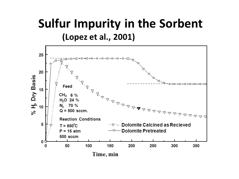 Time, min Sulfur Impurity in the Sorbent (Lopez et al., 2001)