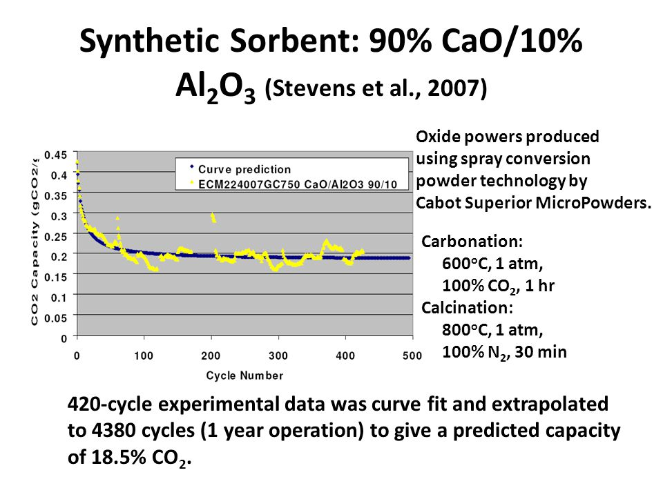 Synthetic Sorbent: 90% CaO/10% Al 2 O 3 (Stevens et al., 2007) 420-cycle experimental data was curve fit and extrapolated to 4380 cycles (1 year operation) to give a predicted capacity of 18.5% CO 2.