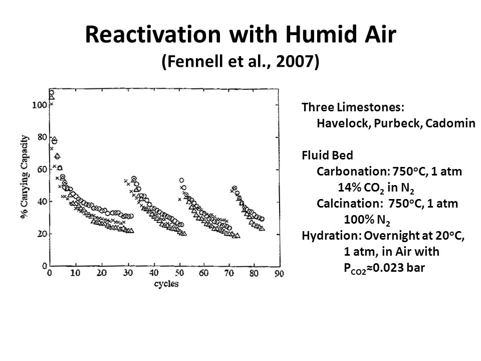 Reactivation with Humid Air (Fennell et al., 2007) Three Limestones: Havelock, Purbeck, Cadomin Fluid Bed Carbonation: 750 o C, 1 atm 14% CO 2 in N 2 Calcination: 750 o C, 1 atm 100% N 2 Hydration: Overnight at 20 o C, 1 atm, in Air with P CO2 ≈0.023 bar