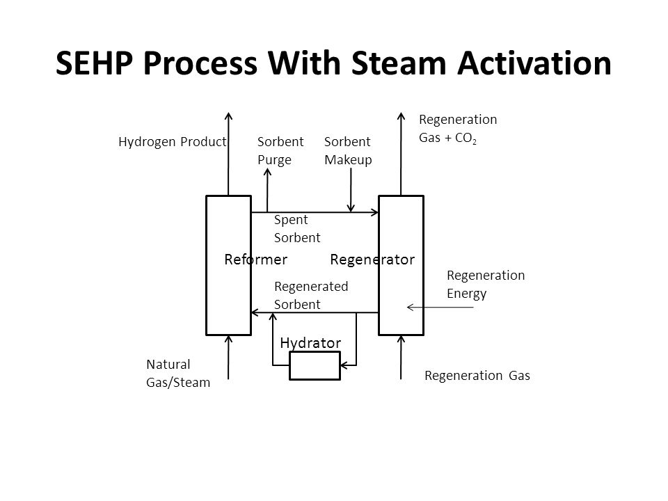 SEHP Process With Steam Activation ReformerRegenerator Hydrator Regeneration Gas Spent Sorbent Regenerated Sorbent Hydrogen Product Regeneration Gas + CO 2 Natural Gas/Steam Sorbent Purge Sorbent Makeup Regeneration Energy