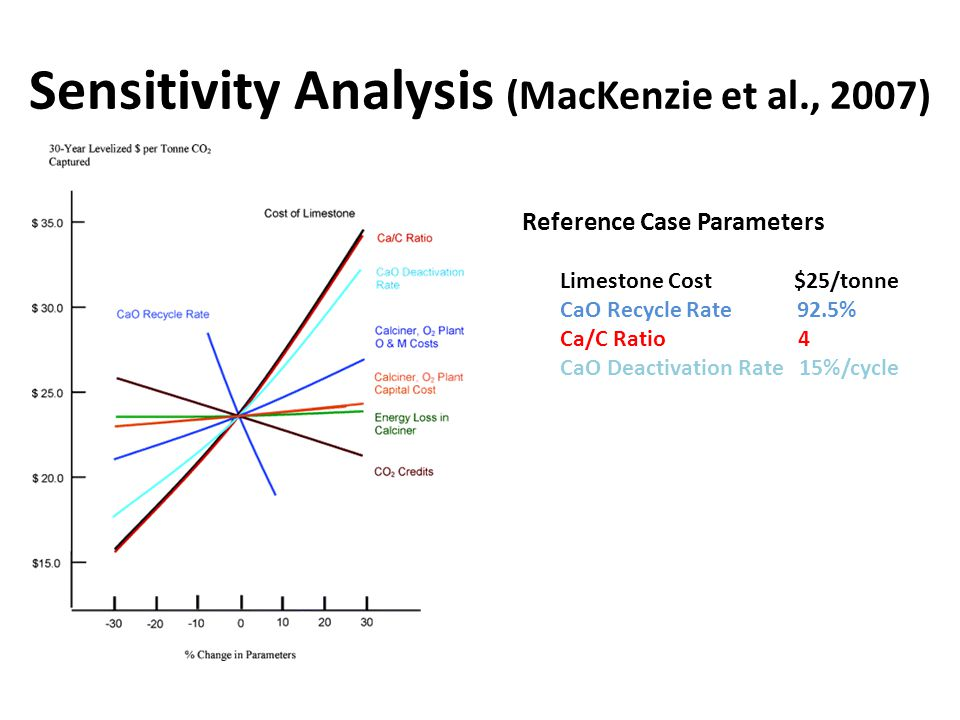Sensitivity Analysis (MacKenzie et al., 2007) Reference Case Parameters Limestone Cost $25/tonne CaO Recycle Rate 92.5% Ca/C Ratio 4 CaO Deactivation Rate 15%/cycle