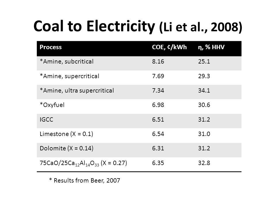 Coal to Electricity (Li et al., 2008) ProcessCOE, ¢/kWhη, % HHV *Amine, subcritical8.1625.1 *Amine, supercritical7.6929.3 *Amine, ultra supercritical7.3434.1 *Oxyfuel6.9830.6 IGCC6.5131.2 Limestone (X = 0.1)6.5431.0 Dolomite (X = 0.14)6.3131.2 75CaO/25Ca 12 Al 14 O 33 (X = 0.27)6.3532.8 * Results from Beer, 2007