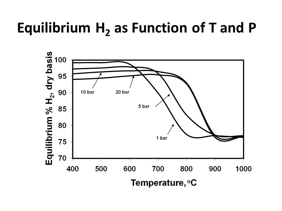 Equilibrium H 2 as Function of T and P