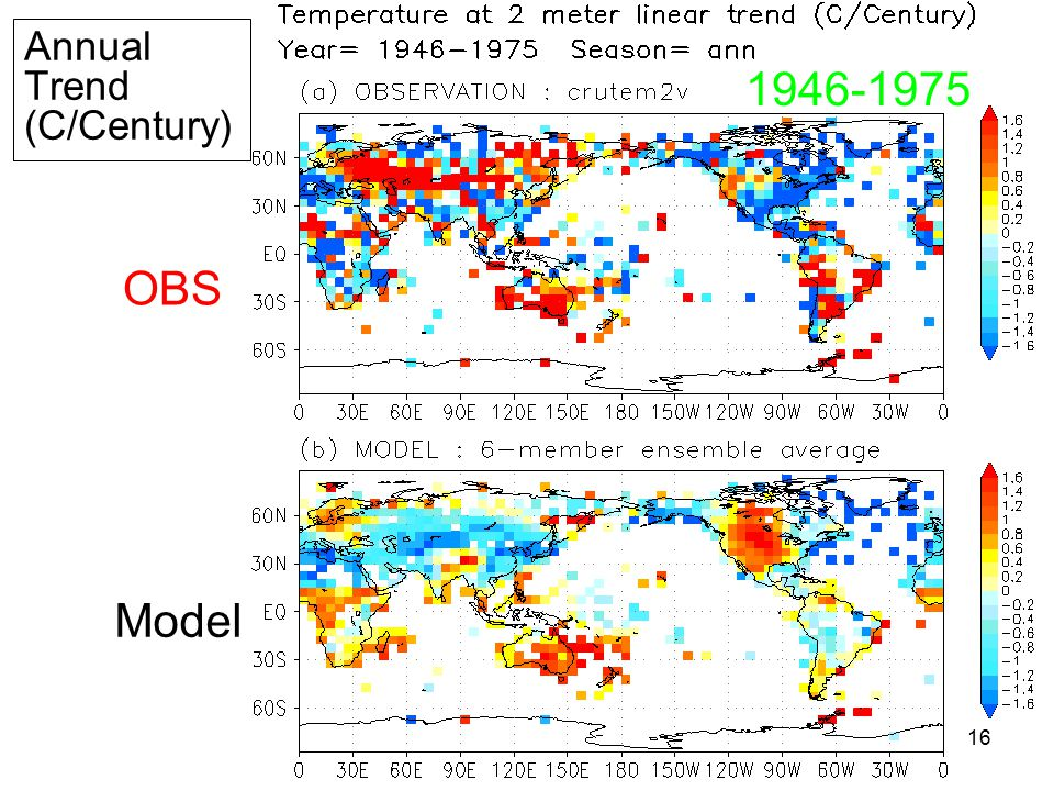 16 Annual Trend (C/Century) OBS Model 1946-1975