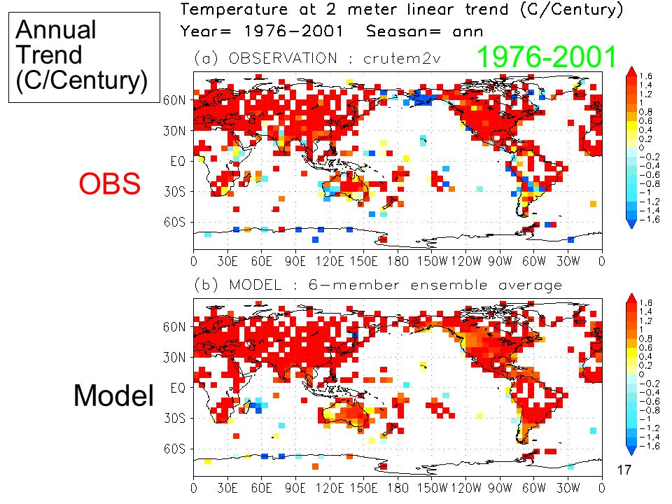 17 Annual Trend (C/Century) OBS Model 1976-2001