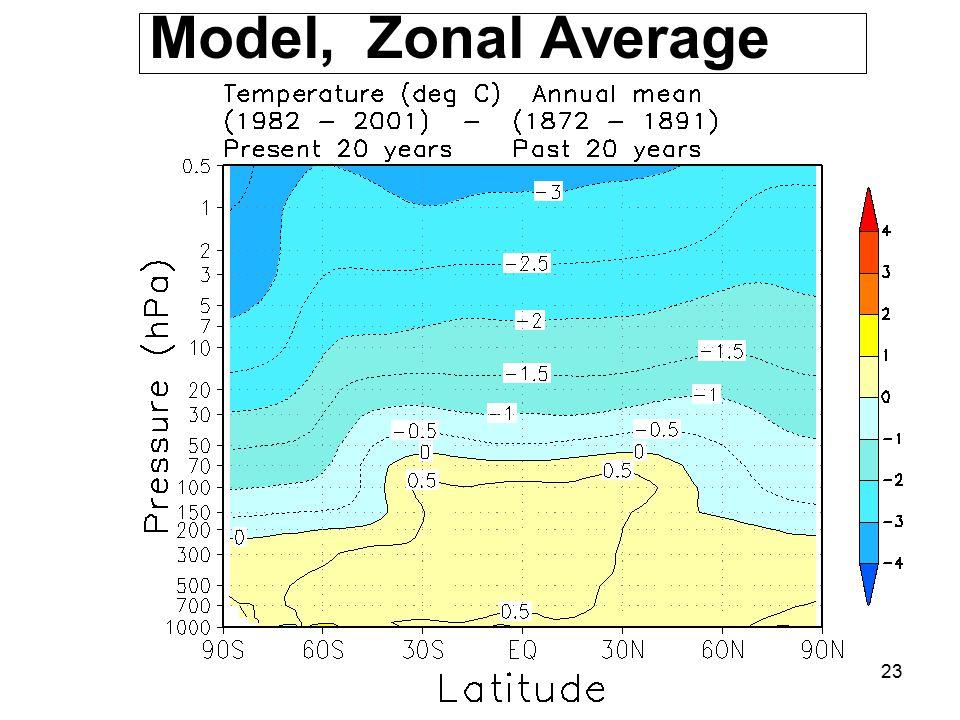 23 Model, Zonal Average
