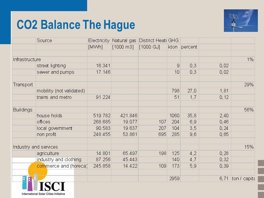 CO2 Balance The Hague