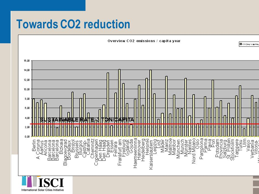 Towards CO2 reduction SUSTAINABLE RATE: 3 TON/CAPITA
