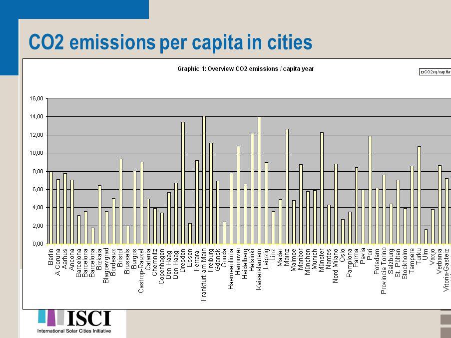 CO2 emissions per capita in cities