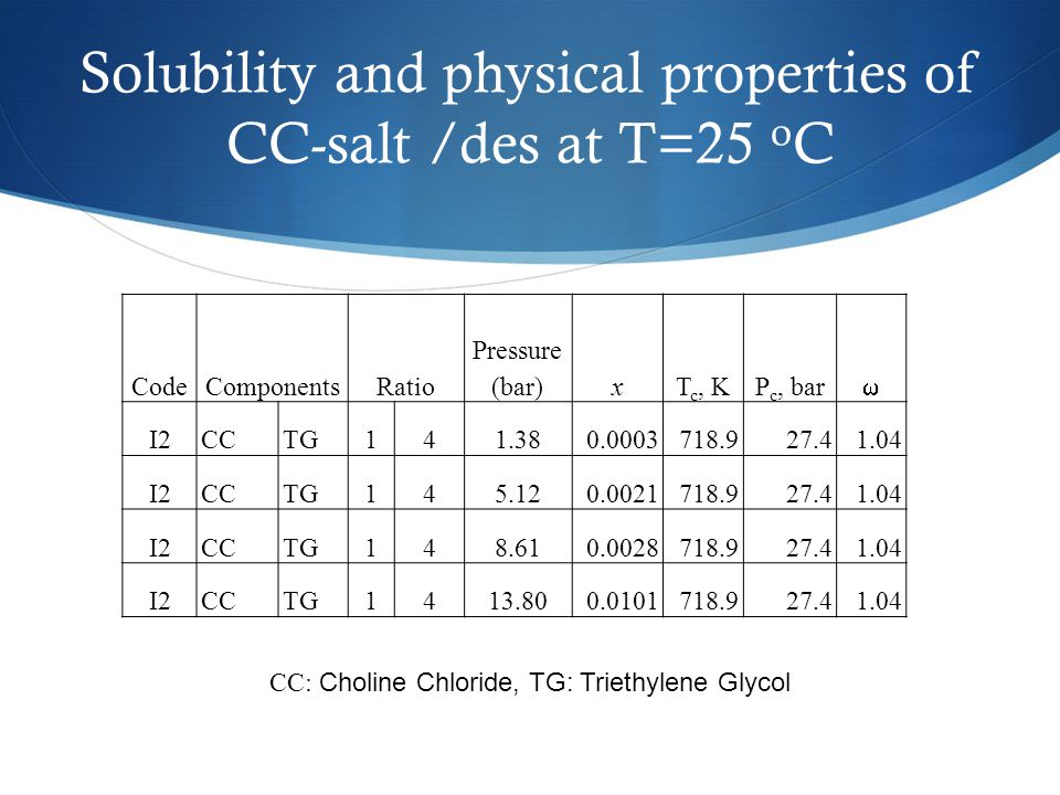 Solubility and physical properties of CC-salt /des at T=25 o C CodeComponentsRatio Pressure (bar)xT c, KP c, bar  I2CCTG141.380.0003718.927.41.04 I2C