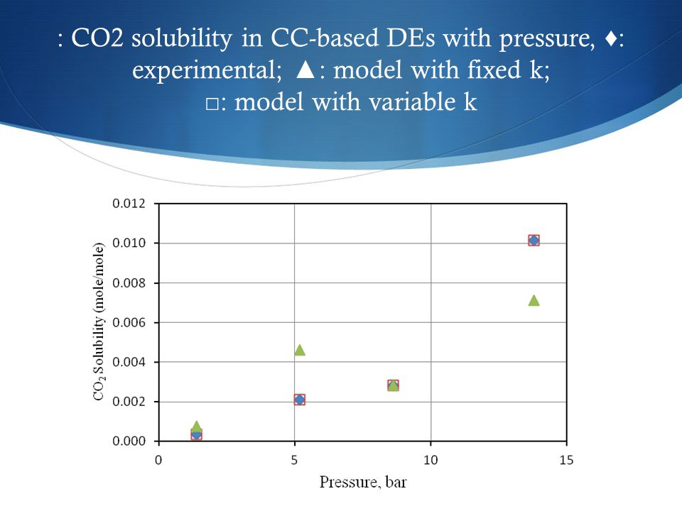 : CO2 solubility in CC-based DEs with pressure, ♦ : experimental; ▲ : model with fixed k; □ : model with variable k