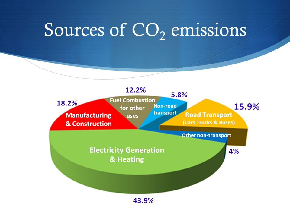 Sources of CO 2 emissions