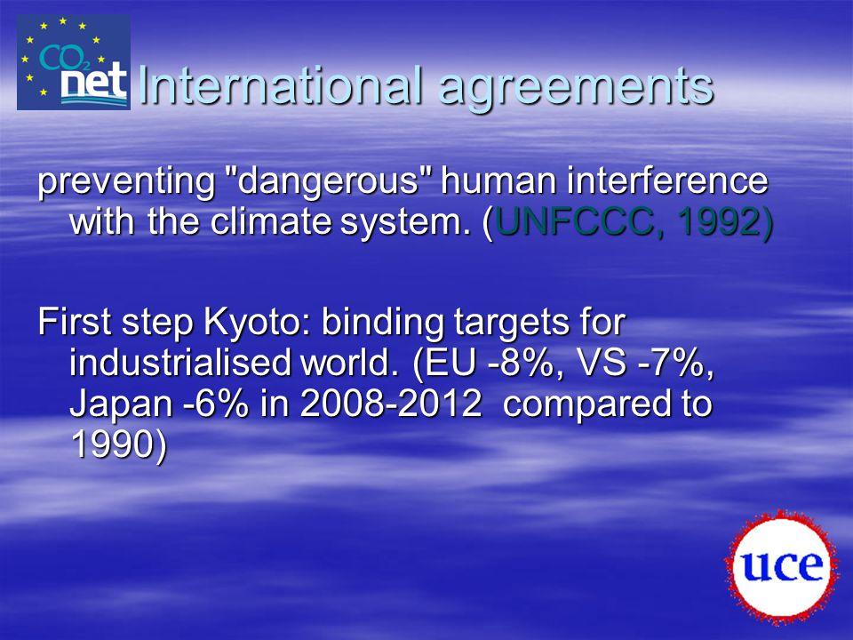 International agreements preventing