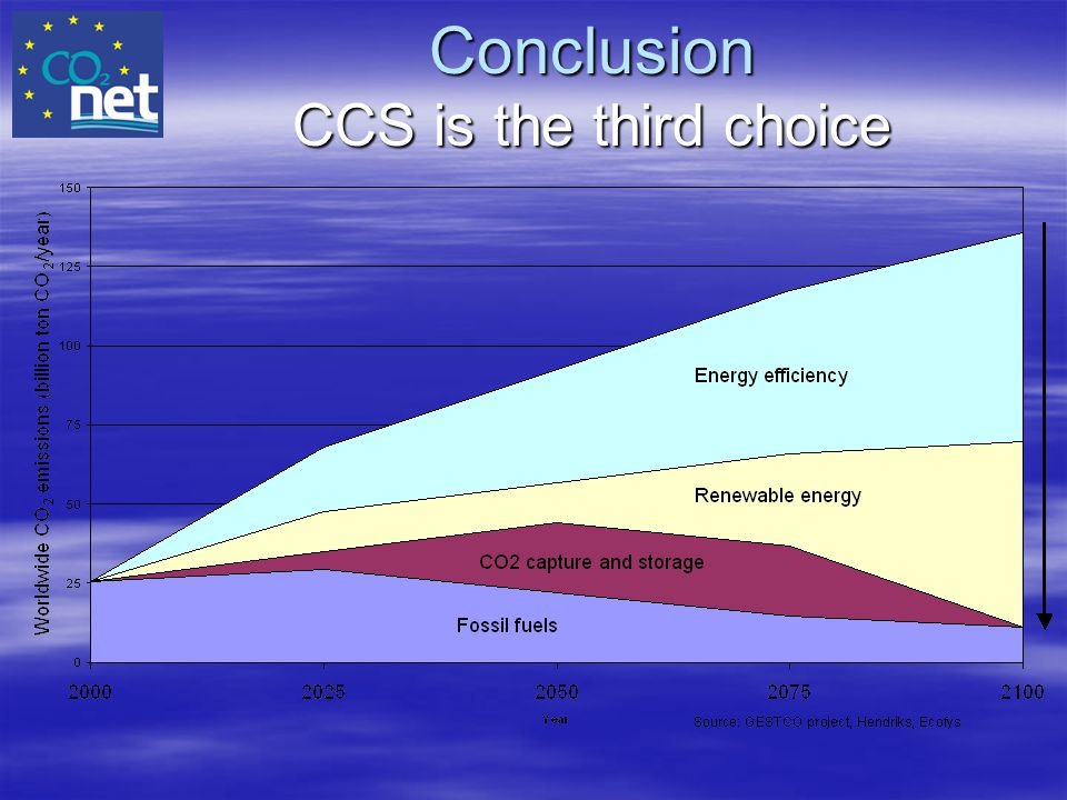 Conclusion CCS is the third choice