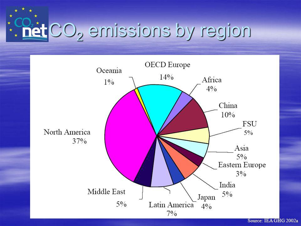 CO 2 emissions by region Source: IEA GHG 2002a