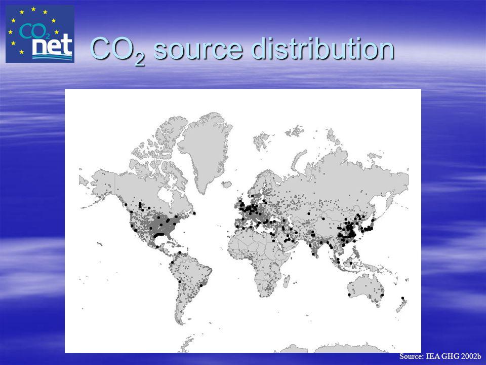 CO 2 source distribution Source: IEA GHG 2002b