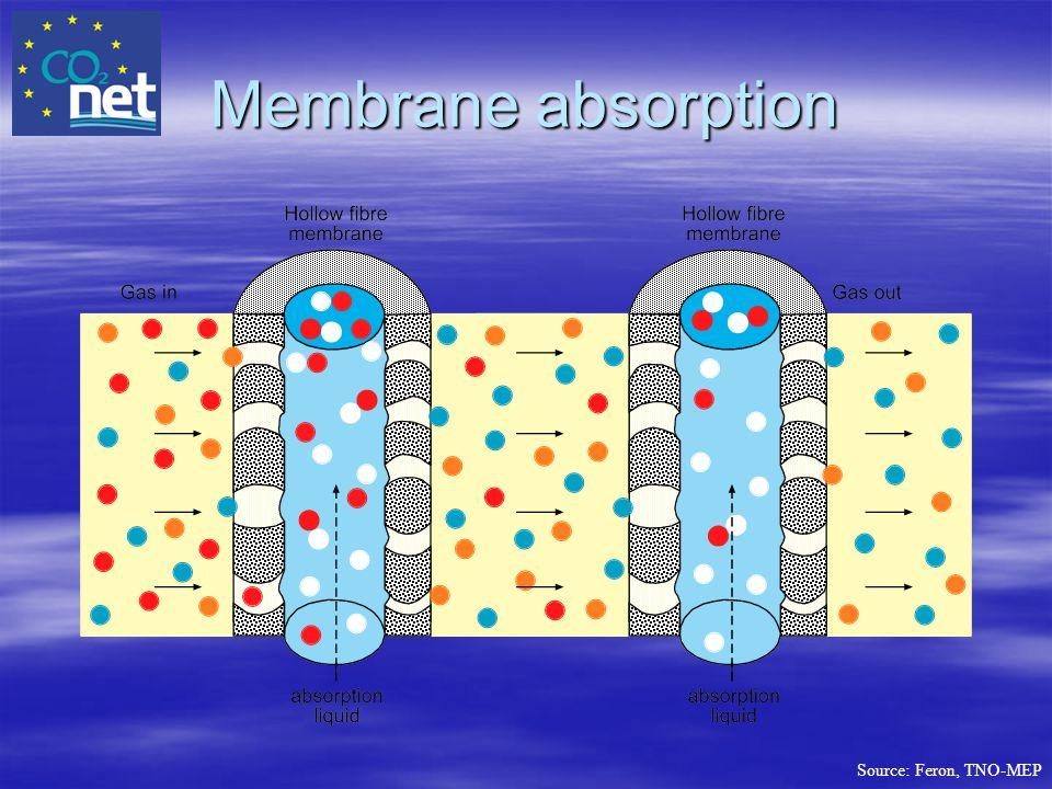 Membrane absorption Source: Feron, TNO-MEP
