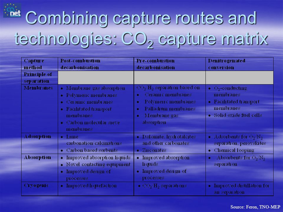 Combining capture routes and technologies: CO 2 capture matrix Source: Feron, TNO-MEP