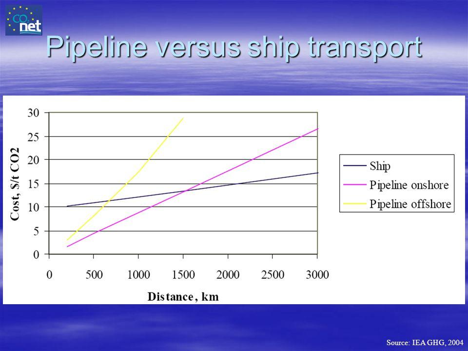 Pipeline versus ship transport Source: IEA GHG, 2004