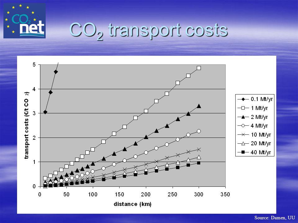 CO 2 transport costs Source: Damen, UU