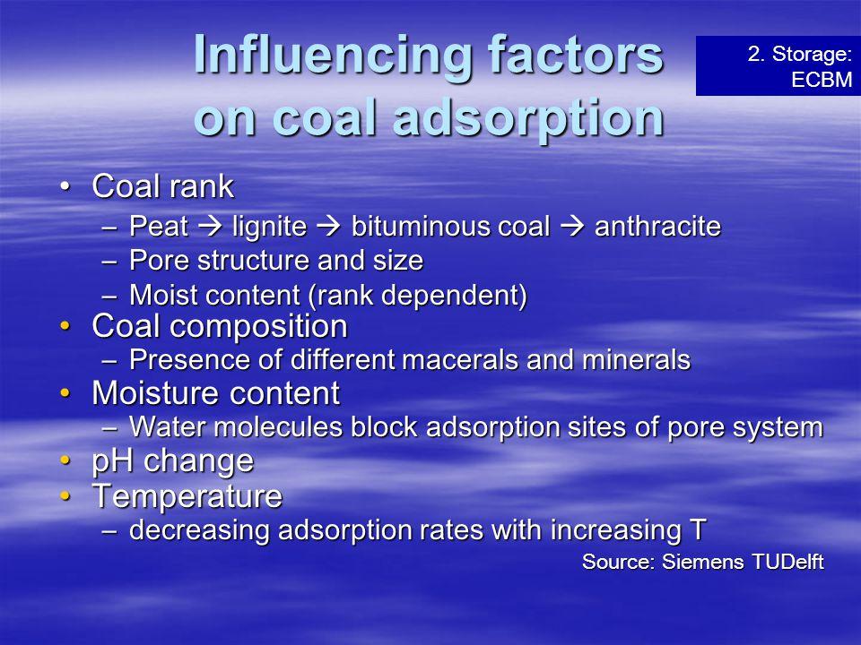 Influencing factors on coal adsorption Coal rankCoal rank –Peat  lignite  bituminous coal  anthracite –Pore structure and size –Moist content (rank