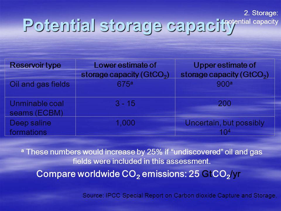 Potential storage capacity Reservoir typeLower estimate of storage capacity (GtCO 2 ) Upper estimate of storage capacity (GtCO 2 ) Oil and gas fields6